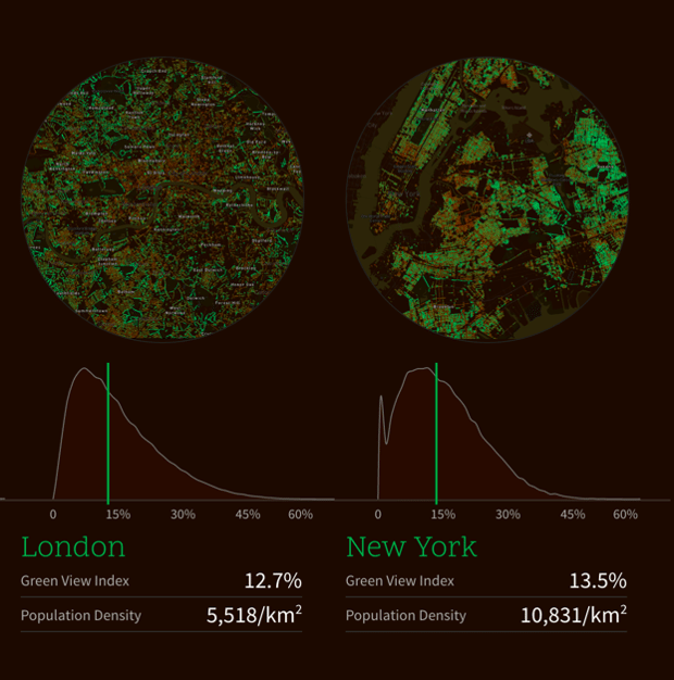 London Vs NYC Tree Cover. 12.7% London. 13.5% NYC.
